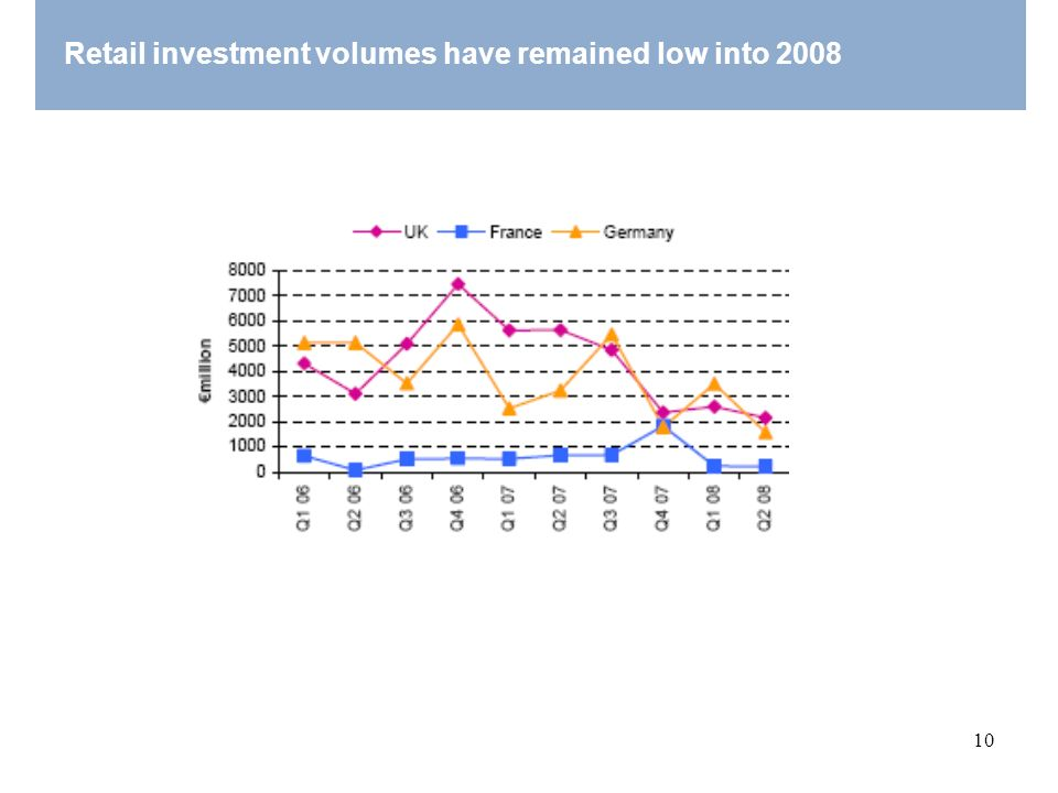 Retail investment volumes have remained low into 2008