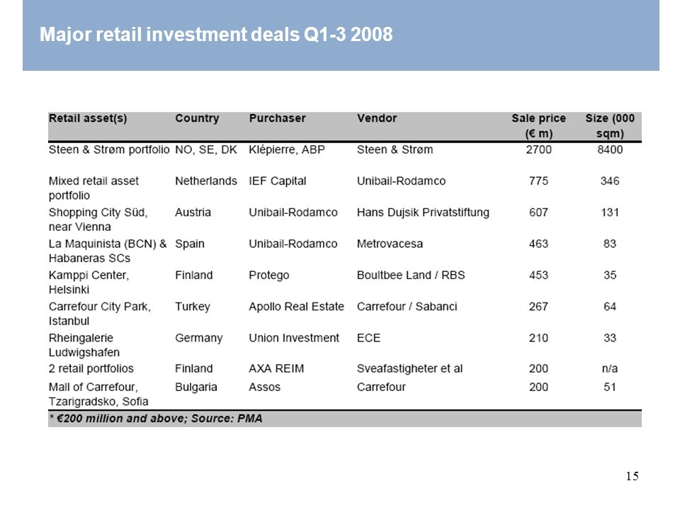 Major retail investment deals Q1-3 2008