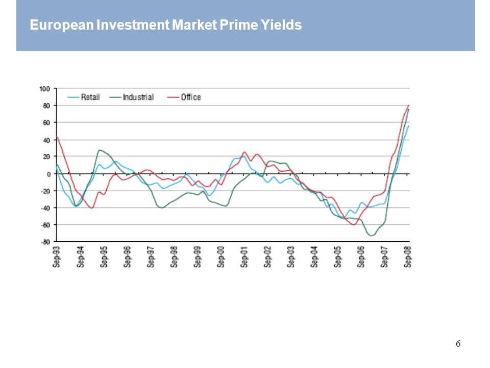 European Investment Market Prime Yields