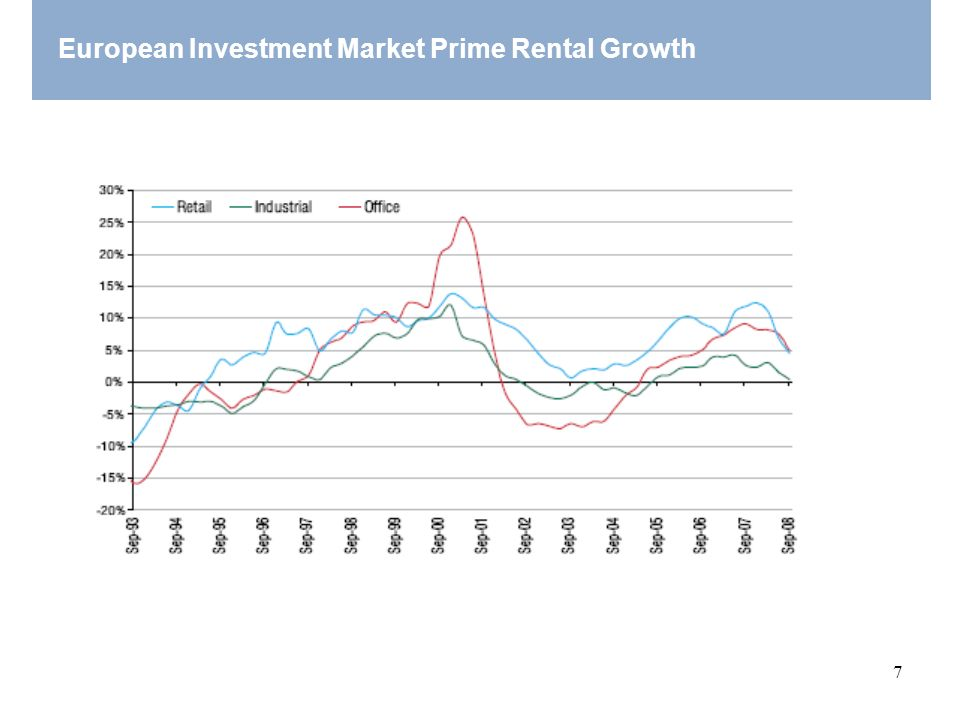 European Investment Market Prime Rental Growth