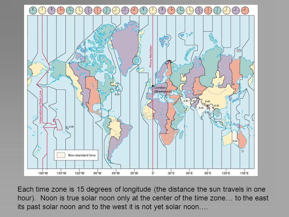 Each time zone is 15 degrees of longitude (the distance the sun travels in one hour).