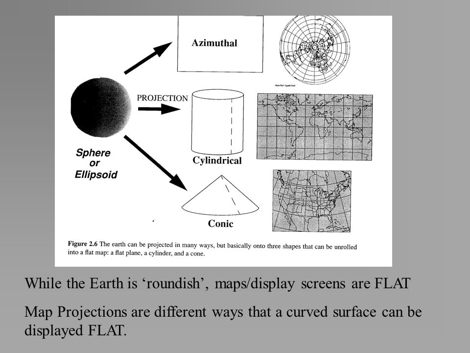 While the Earth is 'roundish', maps/display screens are FLAT