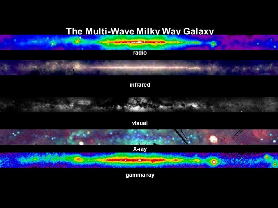 The Multi-Wave Milky Way Galaxy