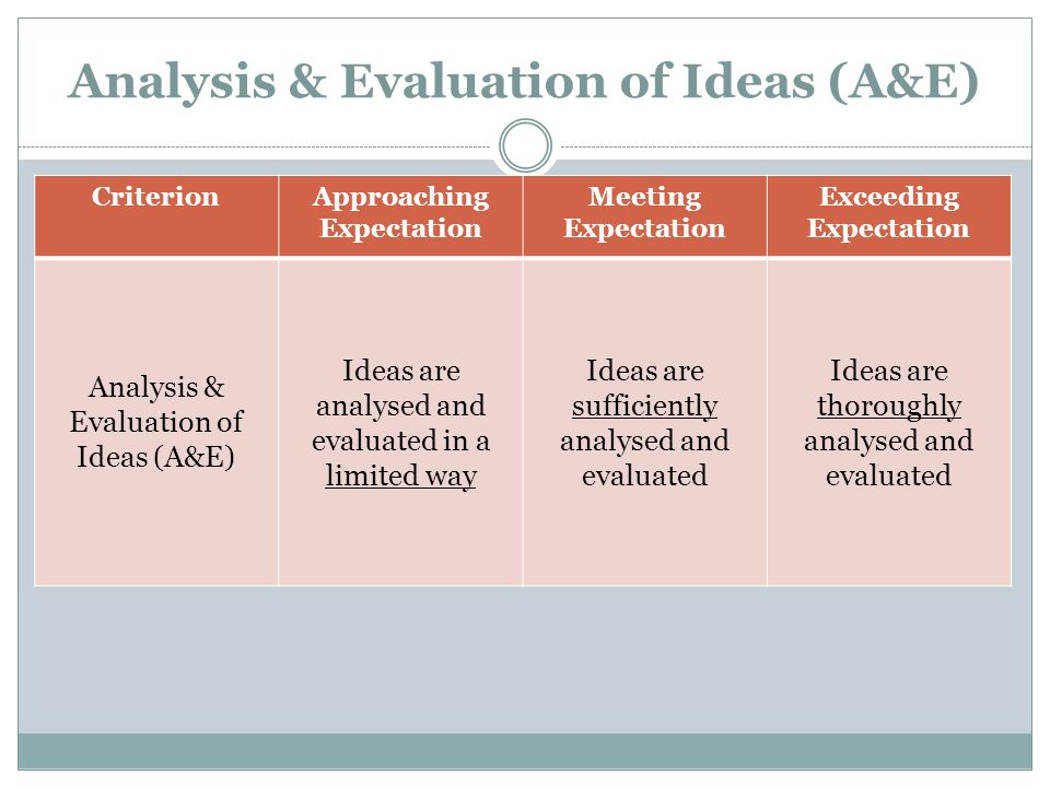 Analysis & Evaluation of Ideas (A&E)