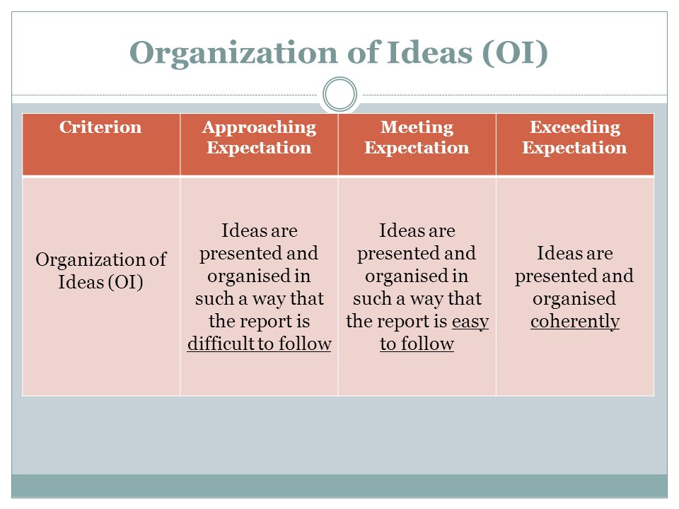Organization of Ideas (OI)