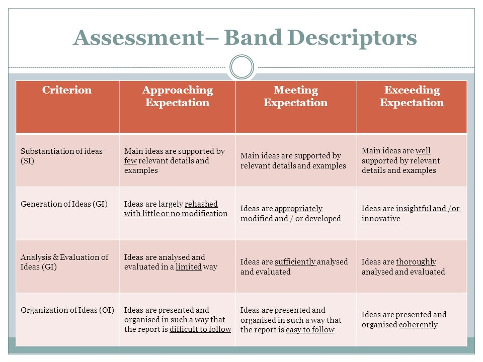 Assessment– Band Descriptors