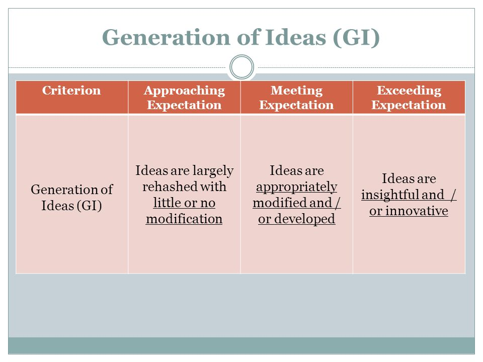 Generation of Ideas (GI)