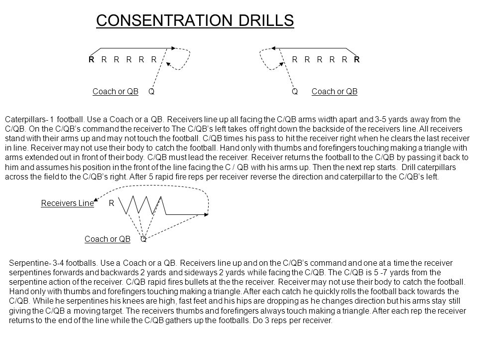 CONSENTRATION DRILLS R R R R R R R R R R R R Coach or QB Q Q