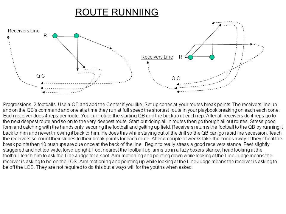 ROUTE RUNNIING Receivers Line R Receivers Line R Q C Q C