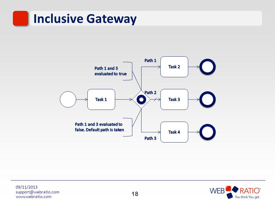 Inclusive Gateway Path 1 Task 2 Path 1 and 3 evaluated to true Task 1