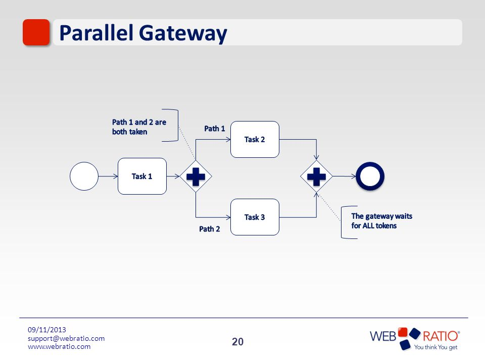 Parallel Gateway Path 1 and 2 are both taken Path 1 Task 2 Task 1