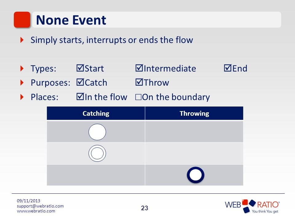 None Event Simply starts, interrupts or ends the flow