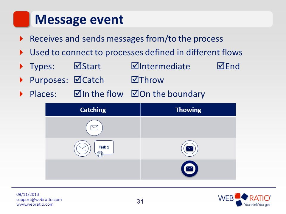 Message event Receives and sends messages from/to the process