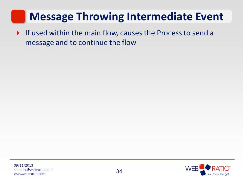 Message Throwing Intermediate Event