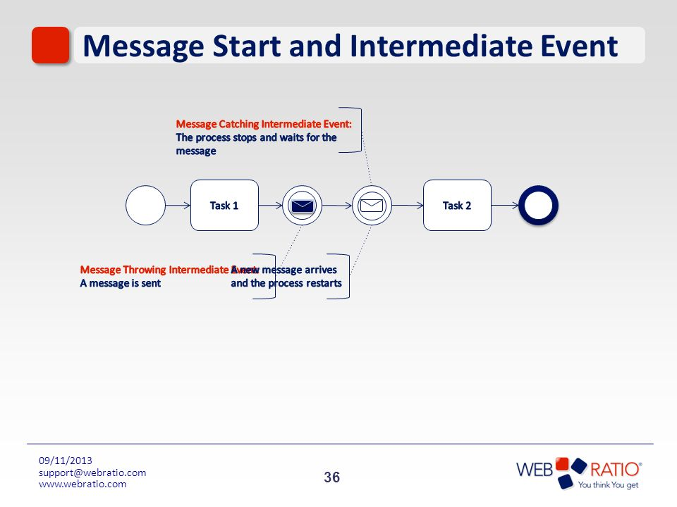 Message Start and Intermediate Event