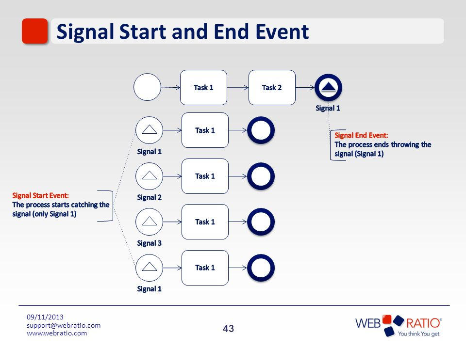 Signal Start and End Event