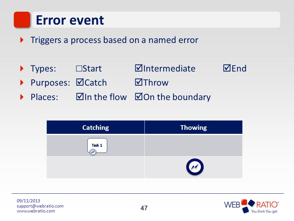 Error event Triggers a process based on a named error