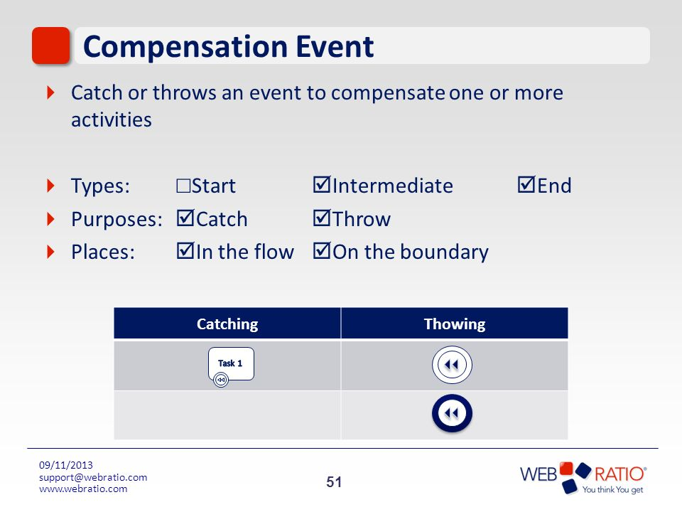 Compensation EventCatch or throws an event to compensate one or more activities. Types: ☐Start Intermediate End.