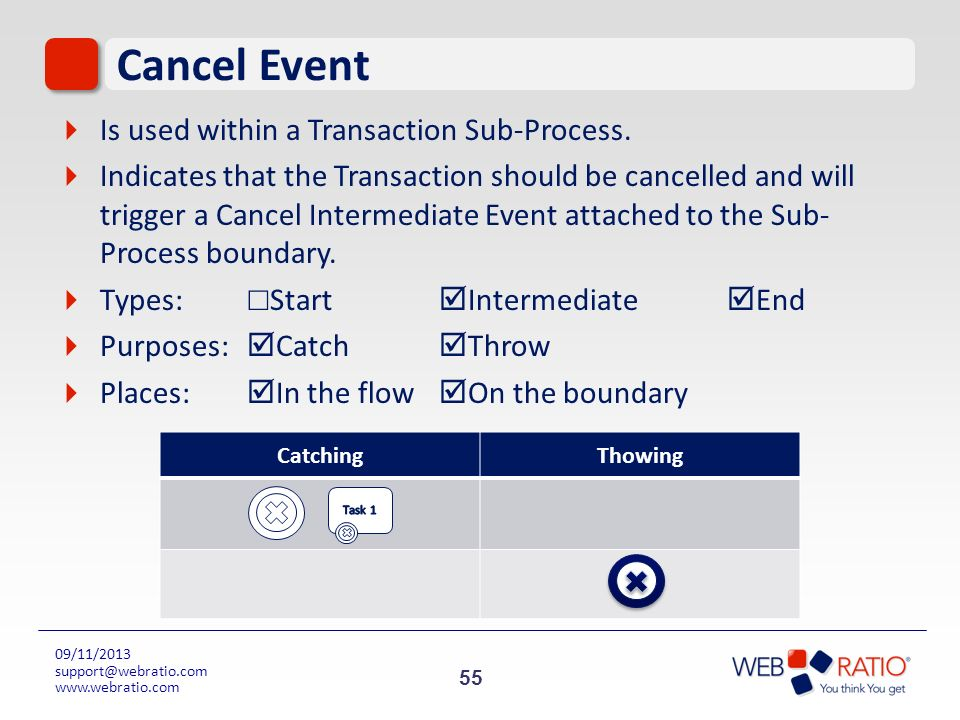 Cancel Event Is used within a Transaction Sub-Process.