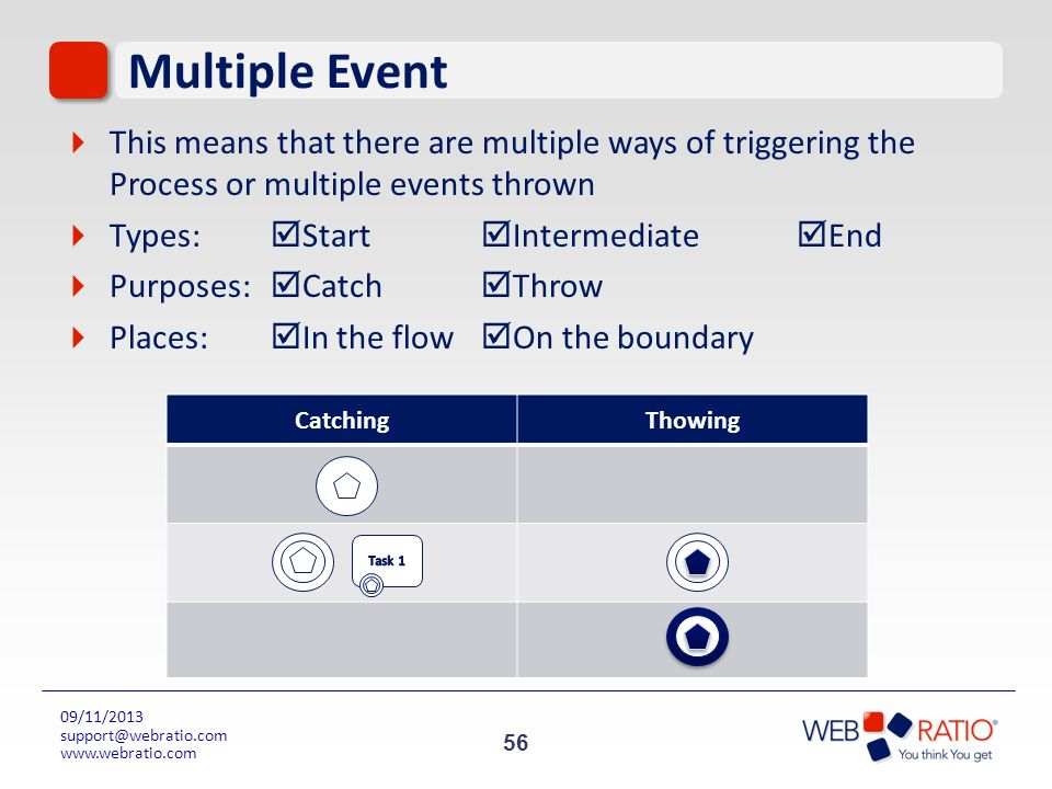Multiple Event This means that there are multiple ways of triggering the Process or multiple events thrown.