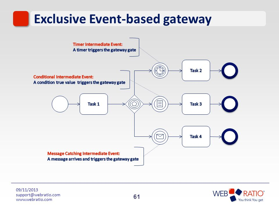 Exclusive Event-based gateway