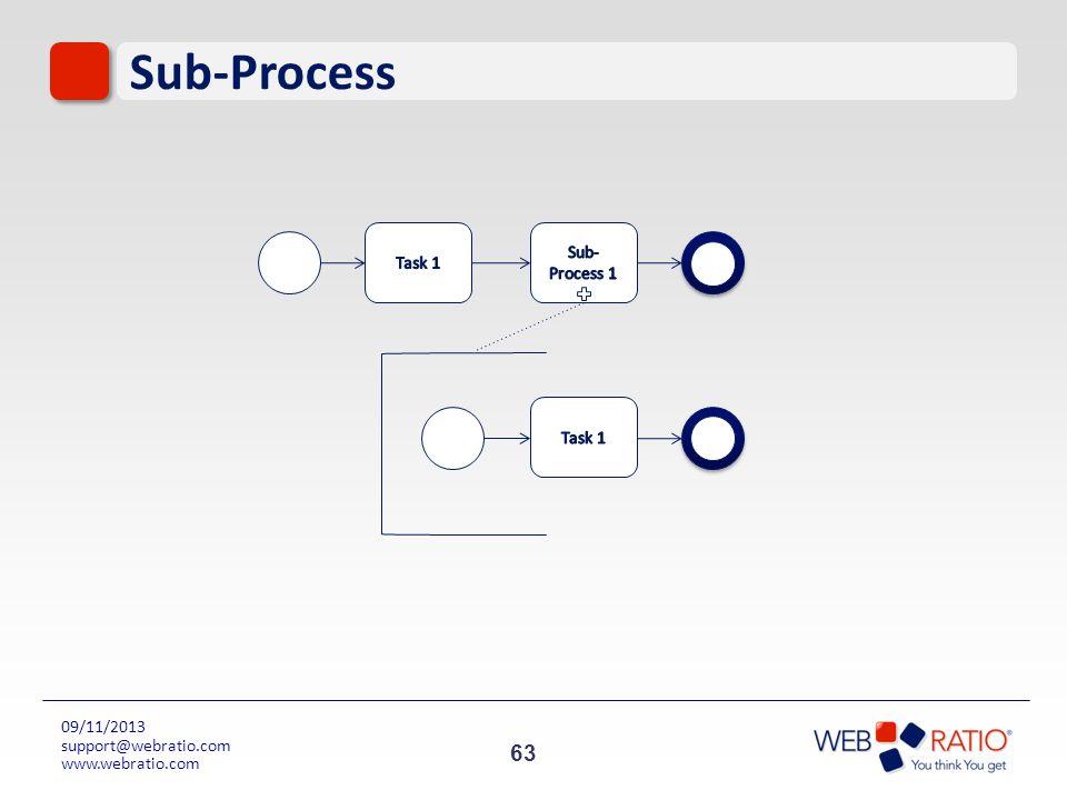 Sub-Process Task 1 Sub-Process 1 Task 1