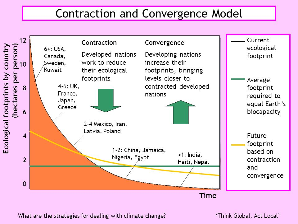 Contraction and Convergence Model