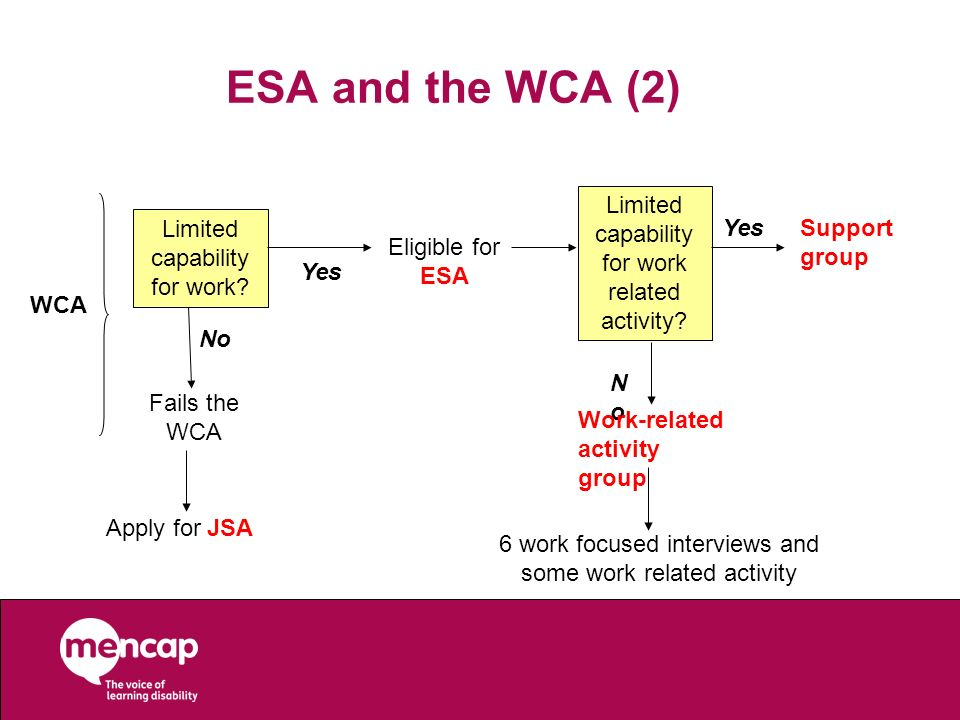 ESA and the WCA (2) Limited capability for work related activity