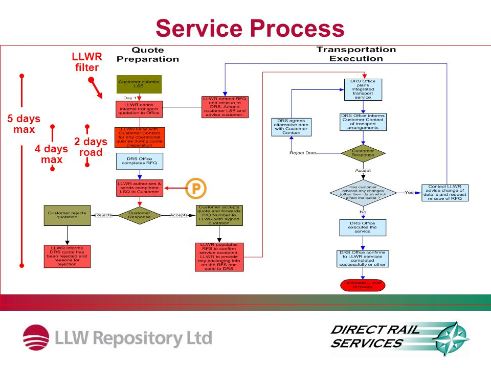 Service Process LLWR filter 5 days max 2 days road 4 days max