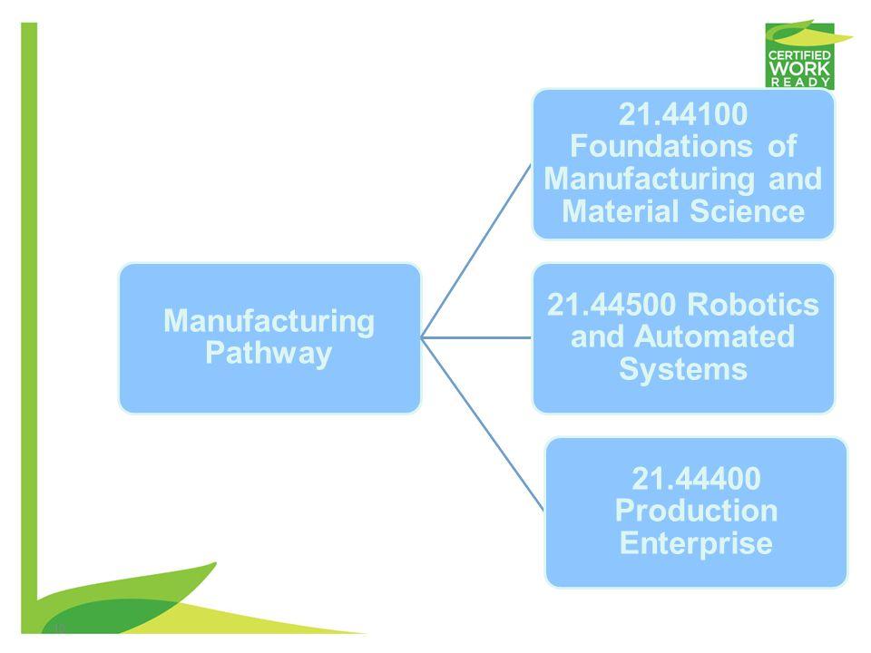Manufacturing Pathway