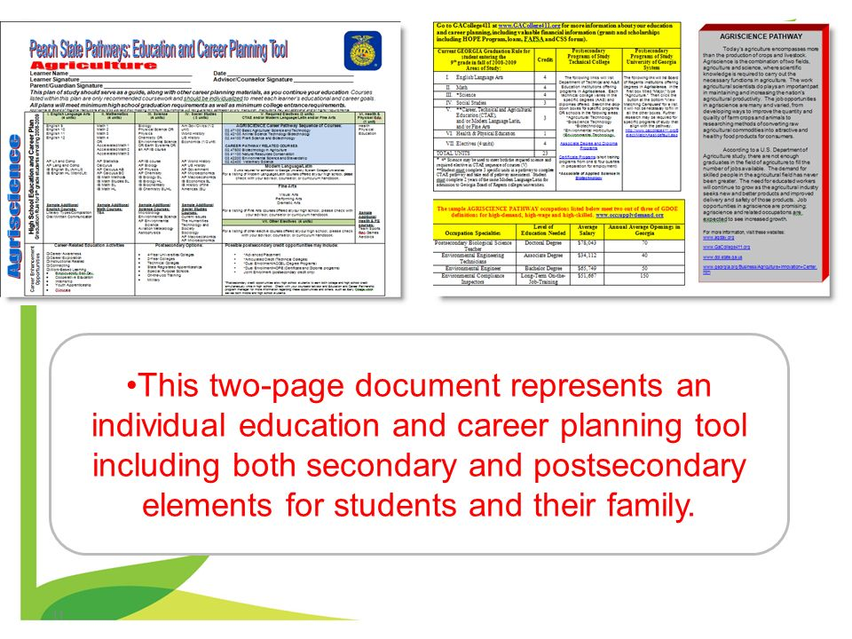 This two-page document represents an individual education and career planning tool including both secondary and postsecondary elements for students and their family.