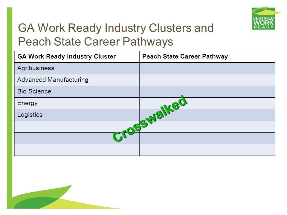 GA Work Ready Industry Clusters and Peach State Career Pathways
