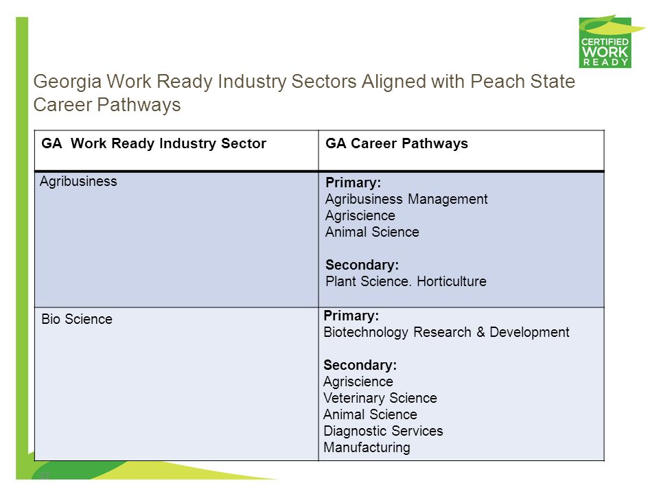 Georgia Work Ready Industry Sectors Aligned with Peach State Career Pathways