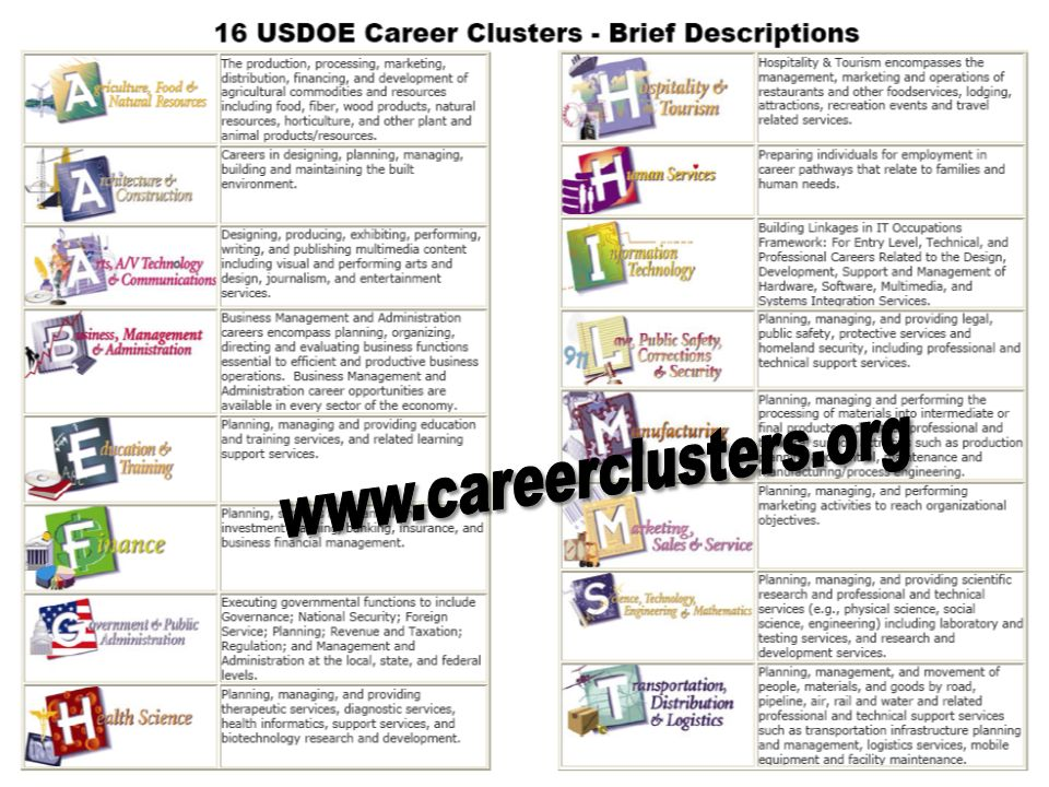 www.careerclusters.org HANDOUT – 2 sides Show you a NATIONAL MODEL lst