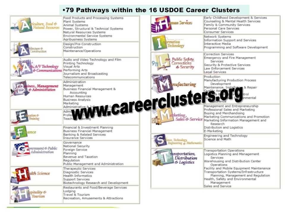 79 Pathways within the 16 USDOE Career Clusters