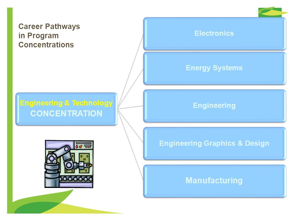 Career Pathways in Program Concentrations