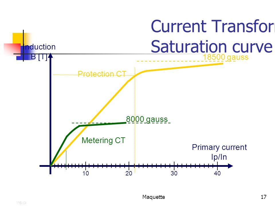 Current Transformers Saturation curve