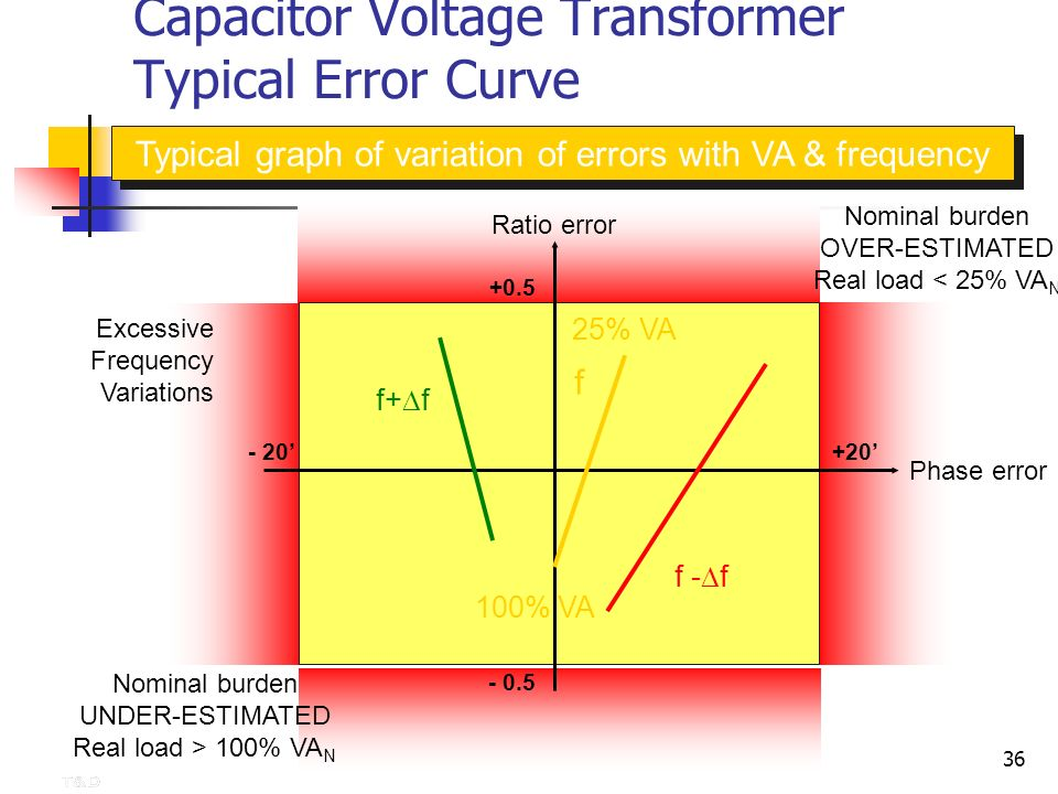 Capacitor Voltage Transformer Typical Error Curve