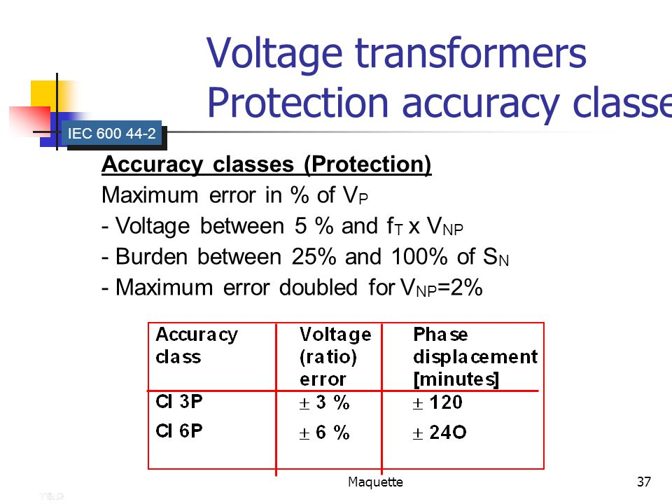 Voltage transformers Protection accuracy classes