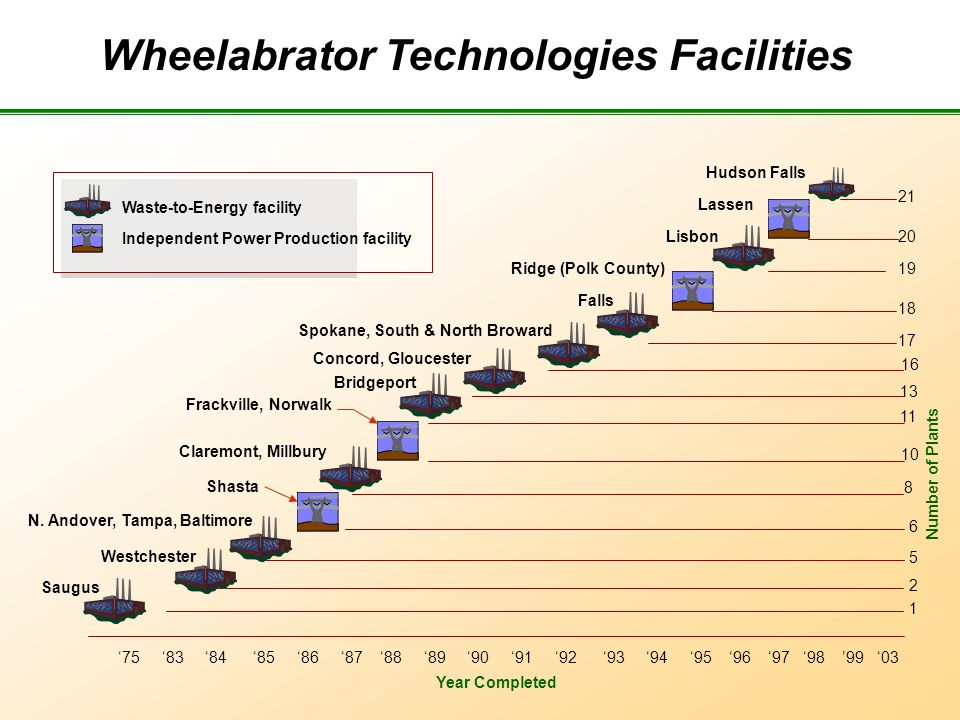 Wheelabrator Technologies Facilities