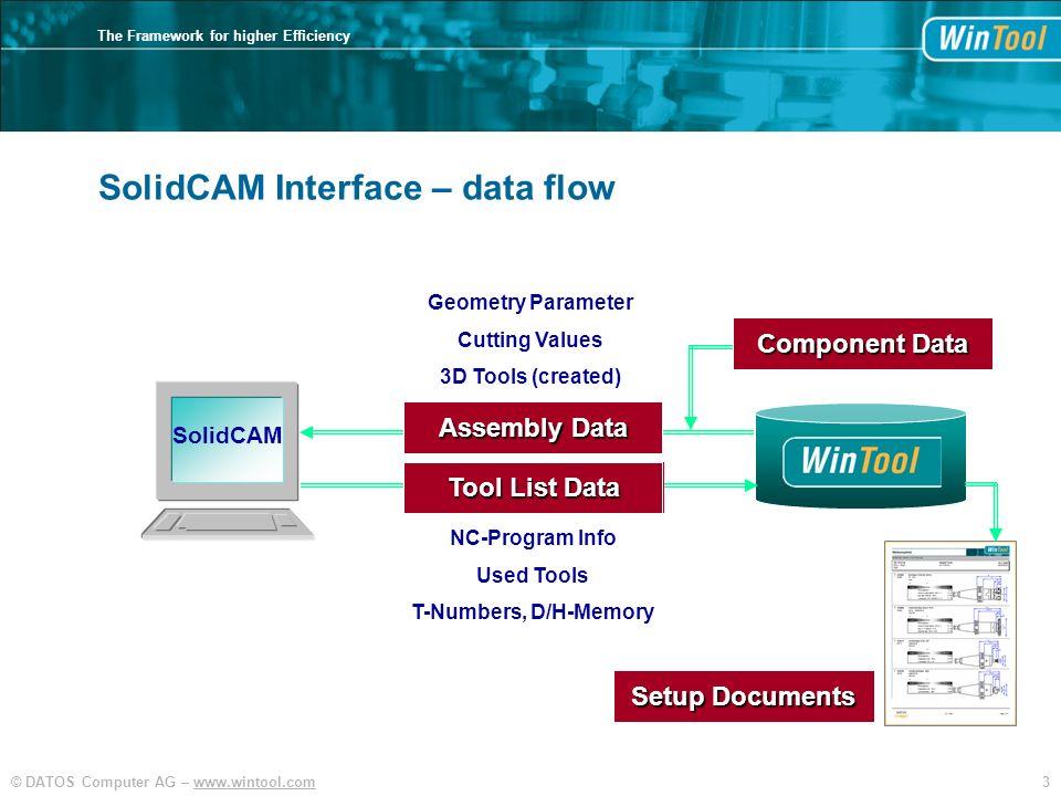 SolidCAM Interface – data flow