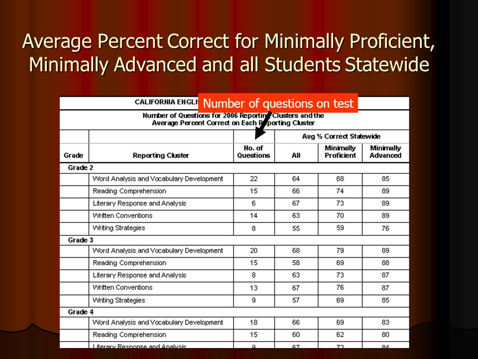 Average Percent Correct for Minimally Proficient, Minimally Advanced and all Students Statewide