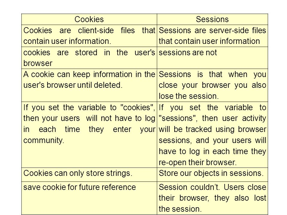 Cookies Sessions. Cookies are client-side files that contain user information. Sessions are server-side files that contain user information.