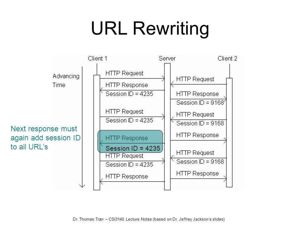 URL Rewriting Next response must again add session ID to all URL's