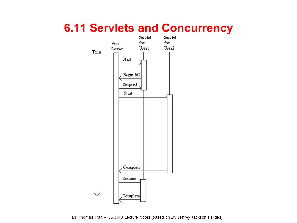 6.11 Servlets and Concurrency