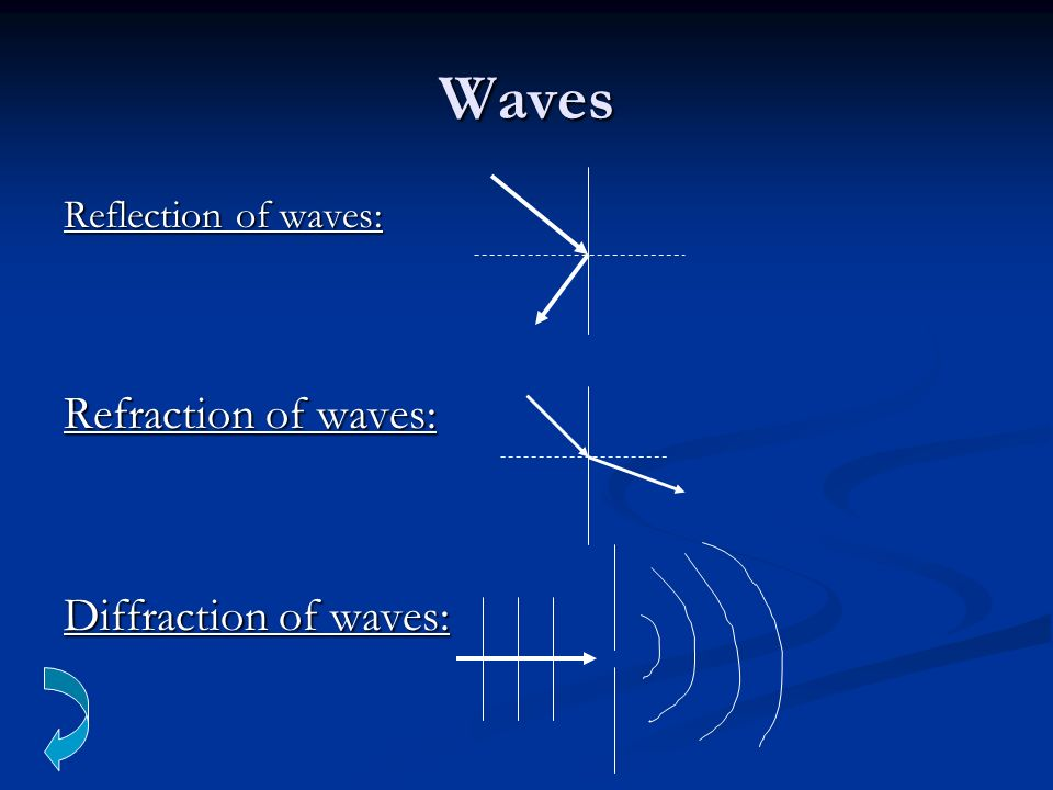Waves Reflection of waves: Refraction of waves: Diffraction of waves: