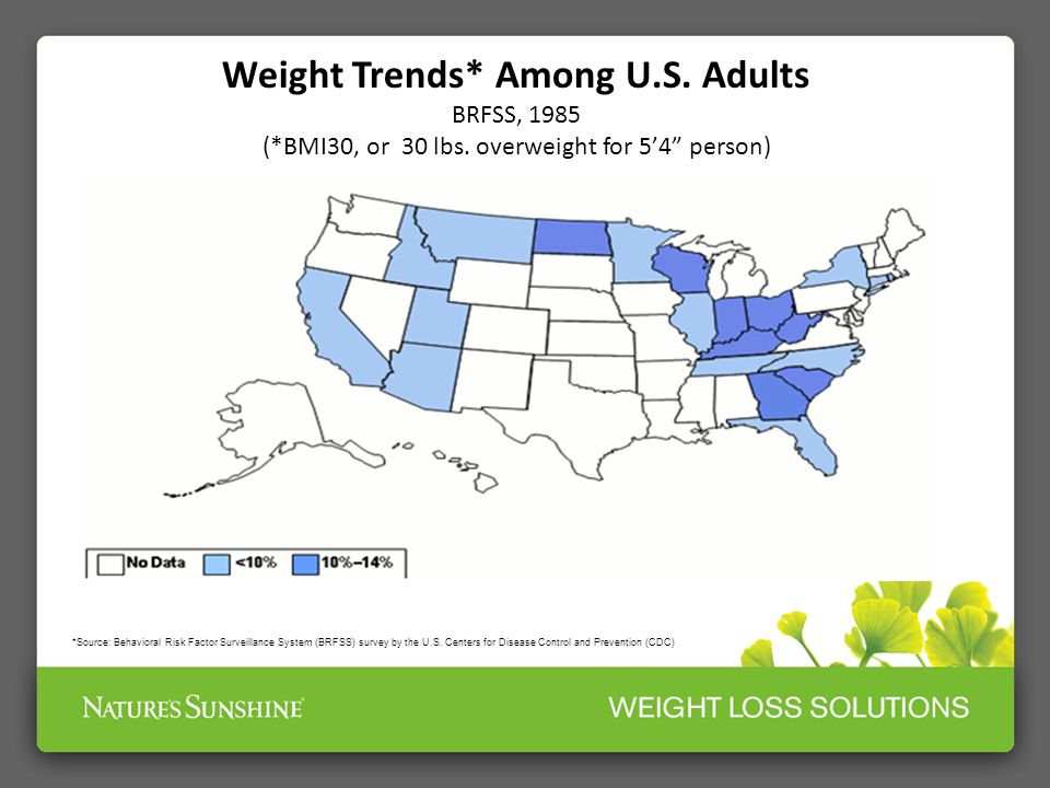Weight Trends* Among U.S. Adults