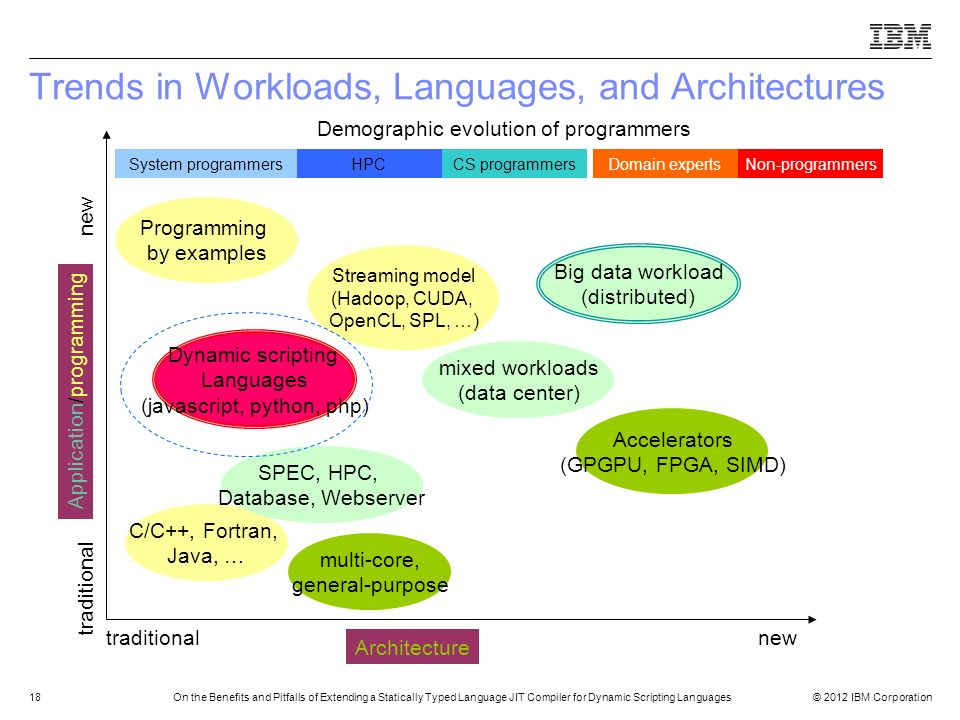 Trends in Workloads, Languages, and Architectures