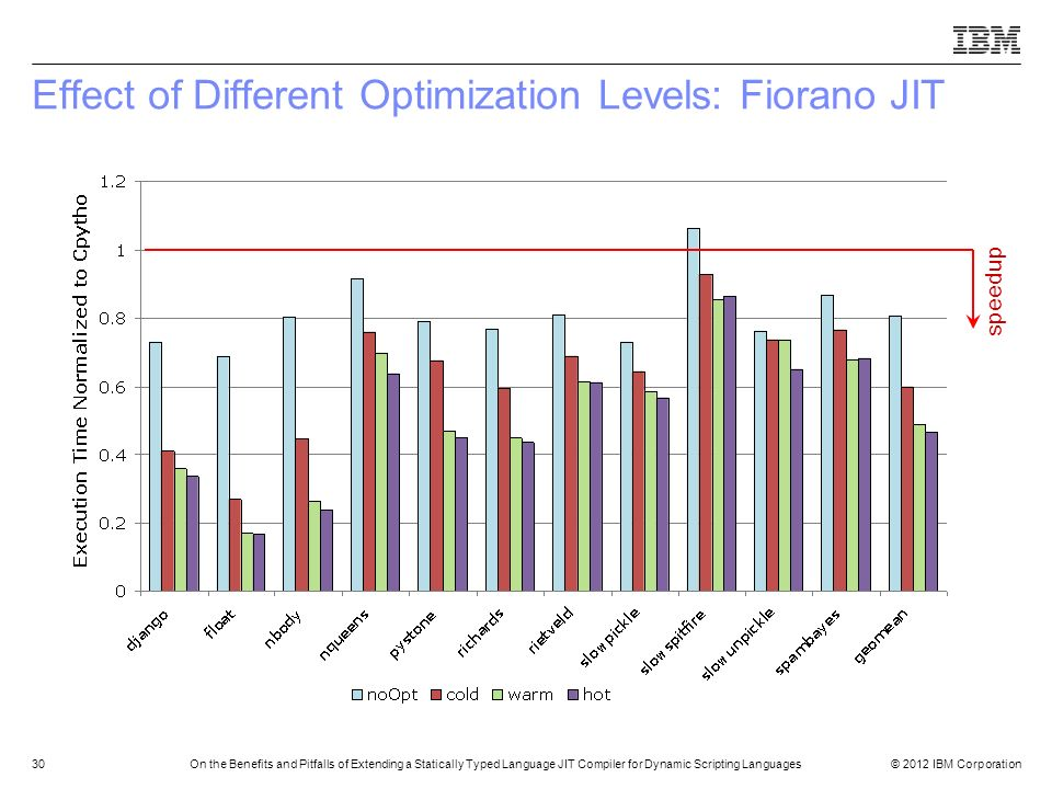 Effect of Different Optimization Levels: Fiorano JIT
