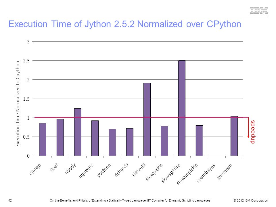 Execution Time of Jython 2.5.2 Normalized over CPython